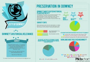 Downey's Historical Relevance results of survey